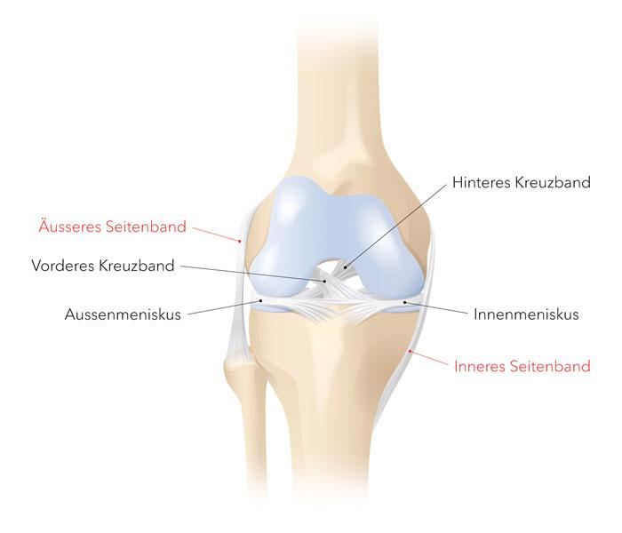 entzündung im knie behandeln